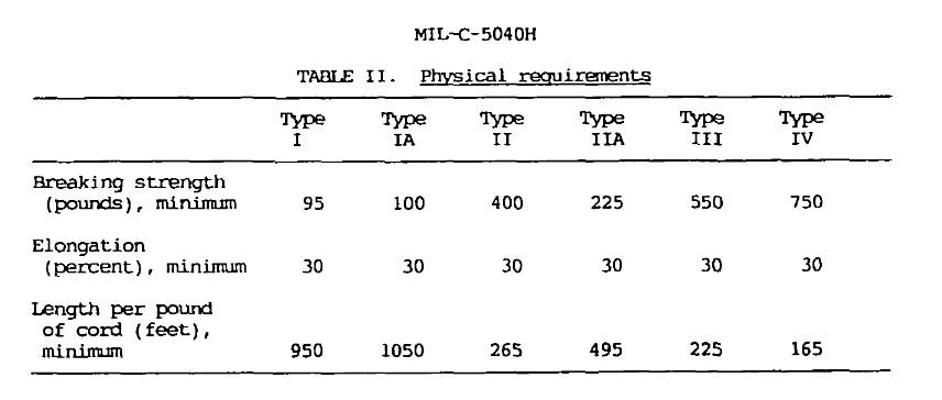 MIL-PSEC Paracord nach MIL-C-5040H – aufgeteilt in Typen I, IA, II, IIA, III und IV.